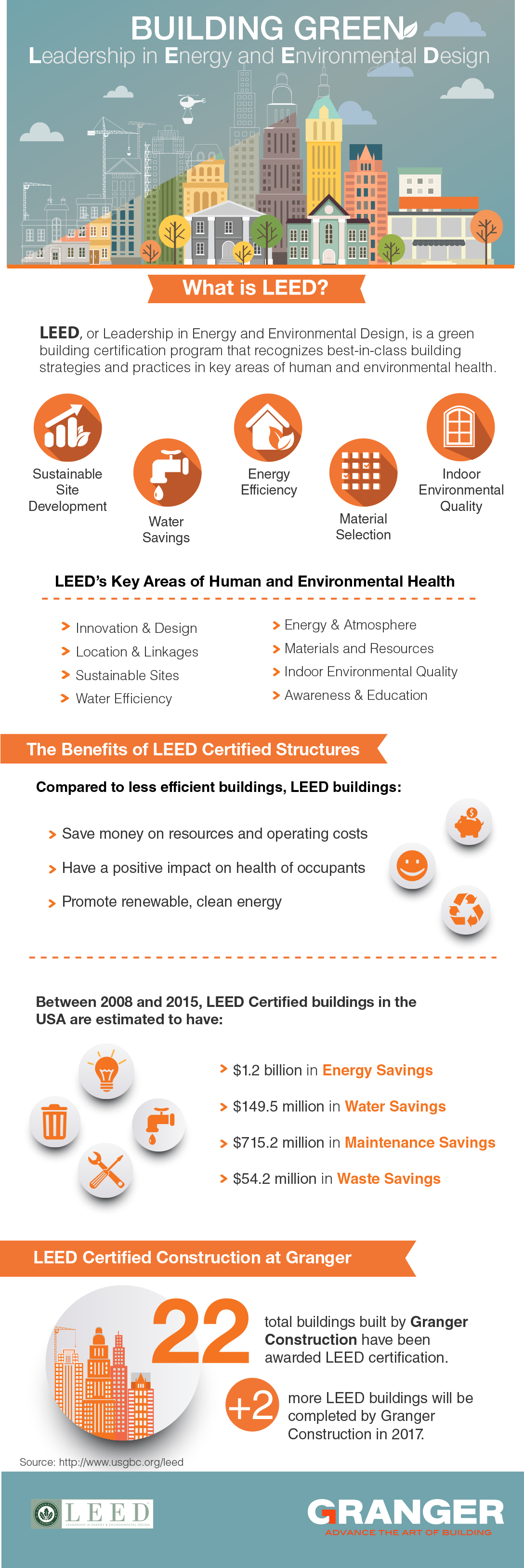 Infographic leed construction for What is leed