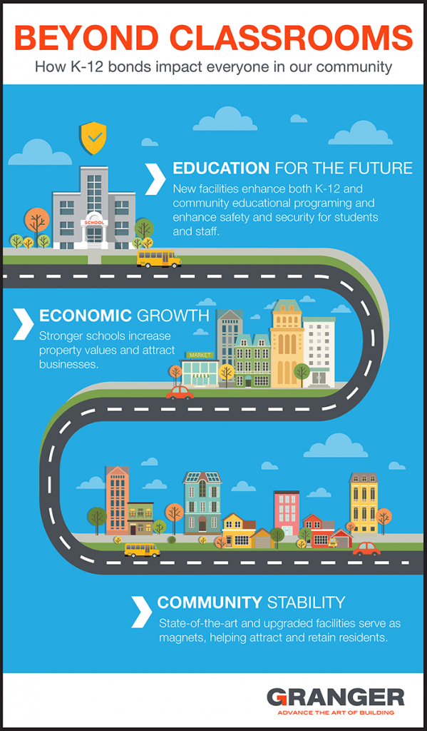 K-12 School Bond - Infographic - Granger Construction - Small with border 002