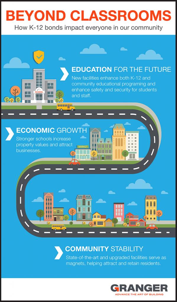 K-12 School Bond - Infographic - Granger Construction - Small with border 002