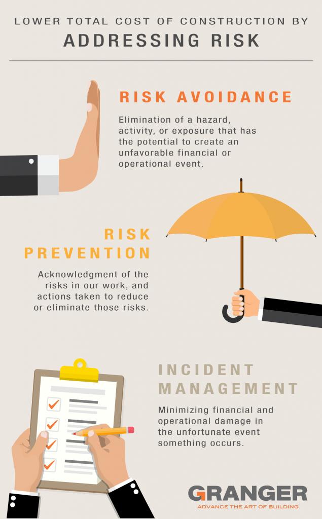 Risk Prevention Graphic
